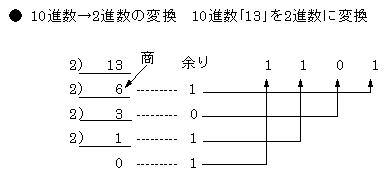 10進数から2進数に変換